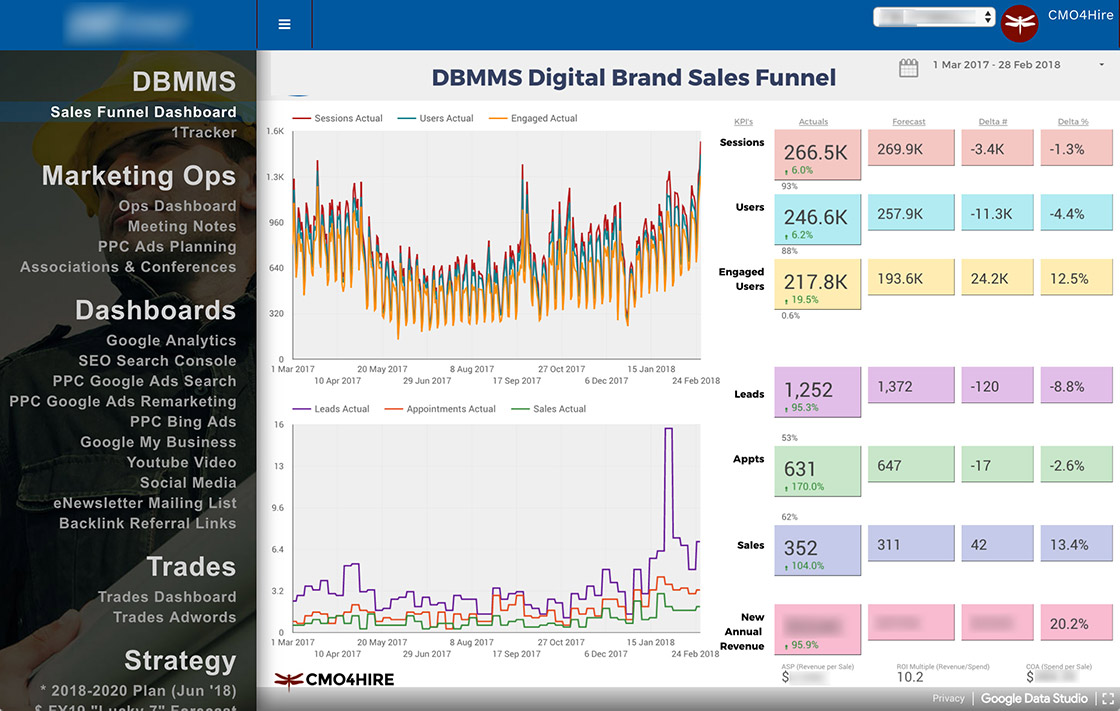 Google Data Studio Report Digital Brand Sales Funnel screen shot G Suite DBMMS SuiteMenu